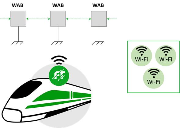 full Wi-Fi mesh network - train wifi and communication technologies