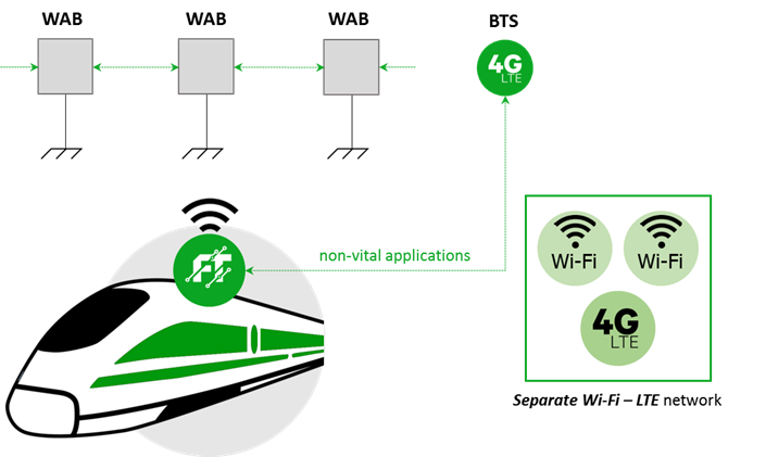 Two separate networks - train wifi and communication technologies
