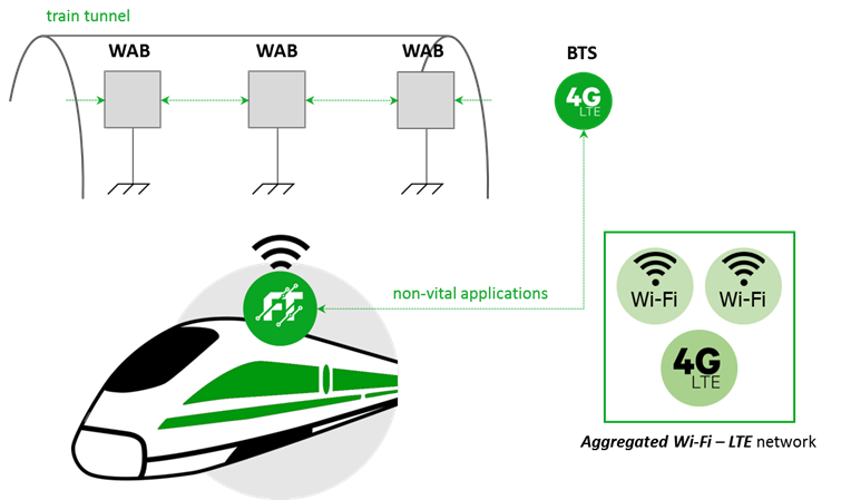 Wi-Fi in train tunnels and LTE-Unlicensed - train wifi and communication technologies