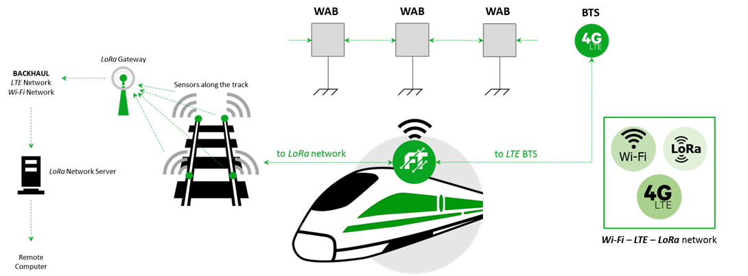 Wi-Fi, LTE and LoRa Wireless Technology used interchangeably - train wifi and communication technologies